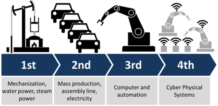 image from Industrial IoT (IIOT) Reference Architecture