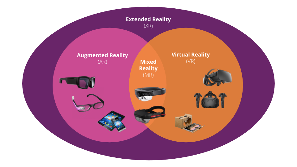 image from eXtending reality with AR and VR - Part 1