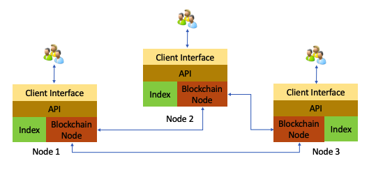 image from Lessons Learned From Blockchain-Based Development