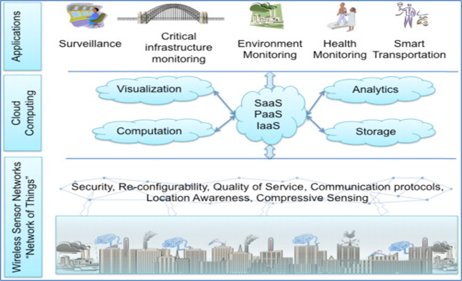 image from IOT Cloud Platforms -  A Comparative Study