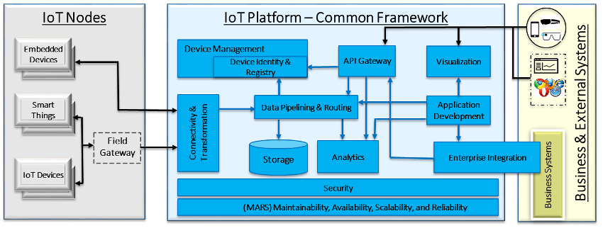 image from Framework for choosing an IoT Platform