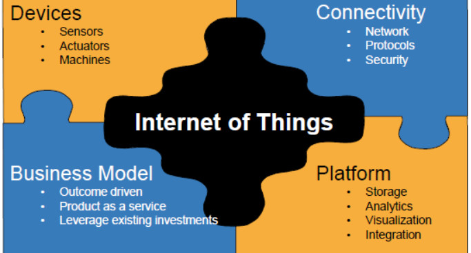 image from IOT 101: A primer on Internet of Things