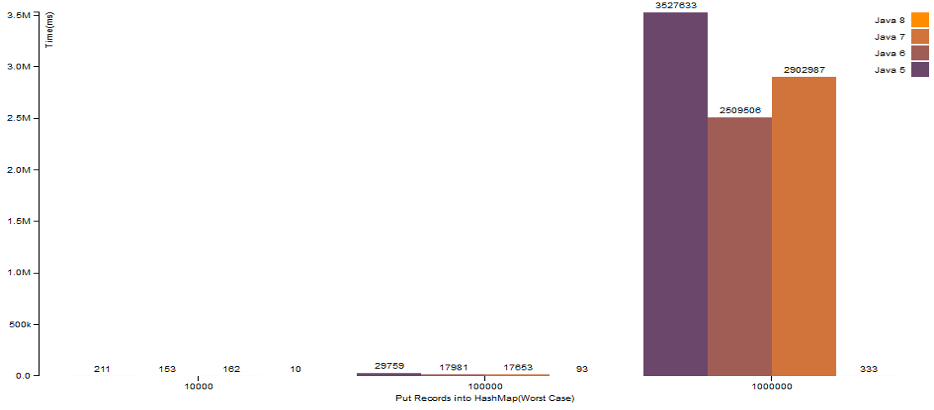 image from HashMap Performance Improvement in Java 8