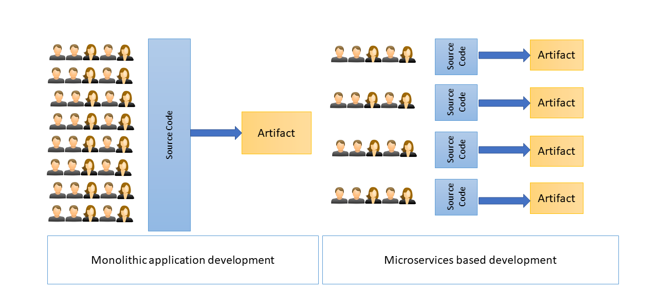 image from 5 Hard Lessons From Microservices Development