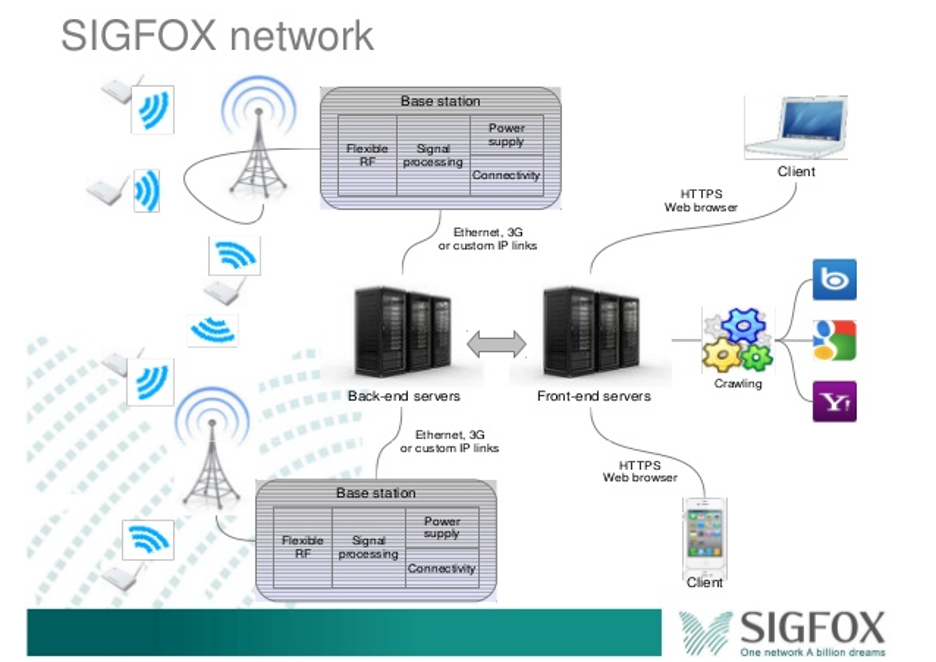 image from SIGFOX - An Introduction
